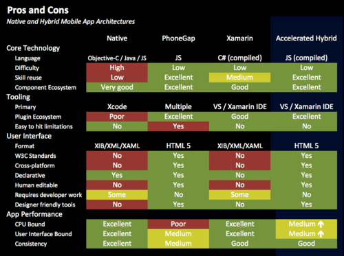 Pros-cons-hybrid-native-apps